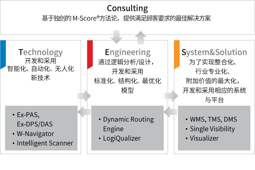 Key Competence of CJ Logistics
