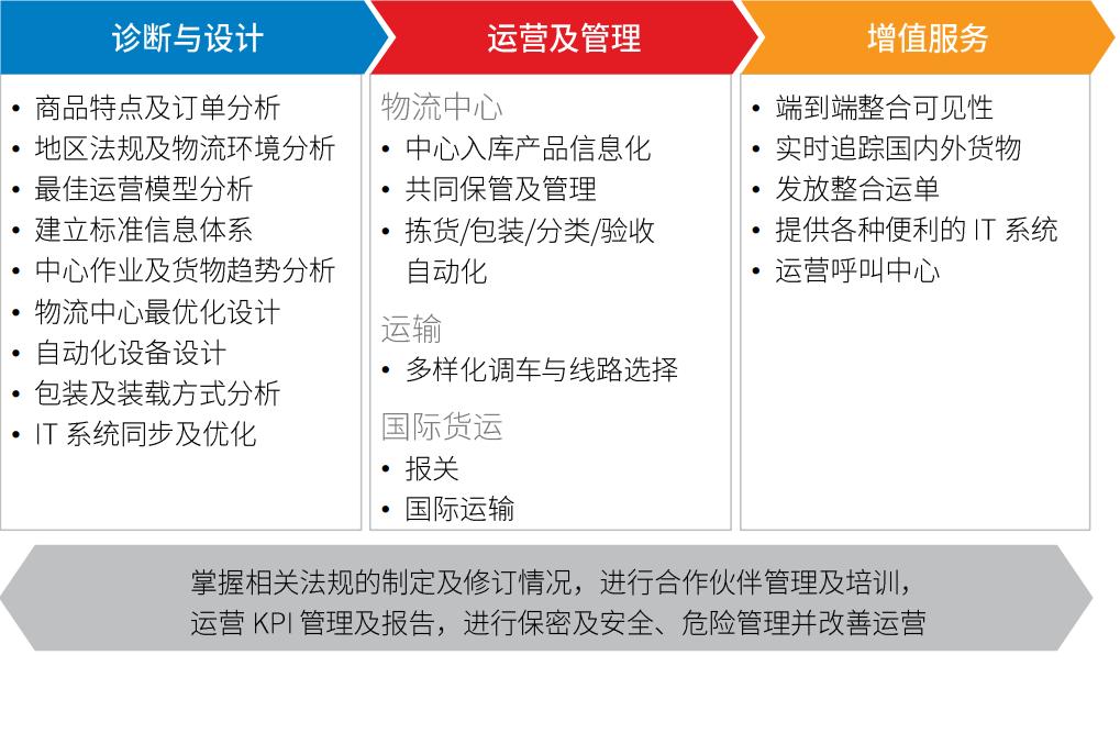 CJ物流的跨境电子商务服务内容