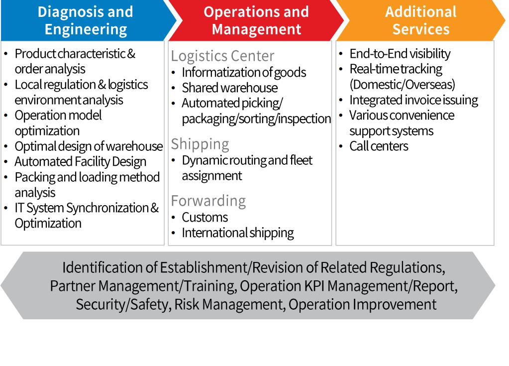 CJ Logistics Cross-Border e-Commerce Service Offerings