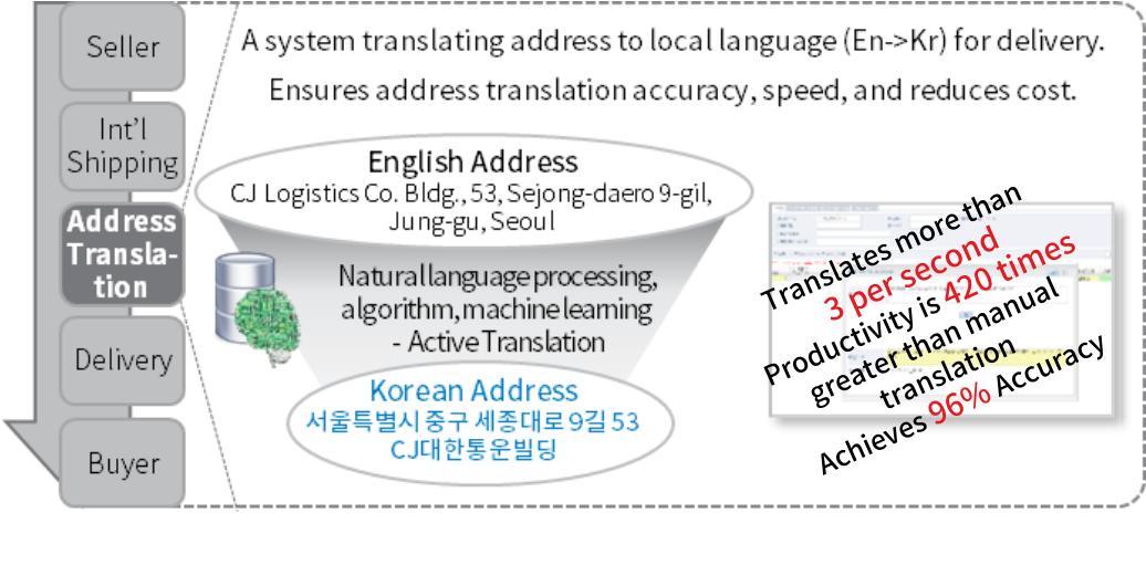 Automatic Address Translation System