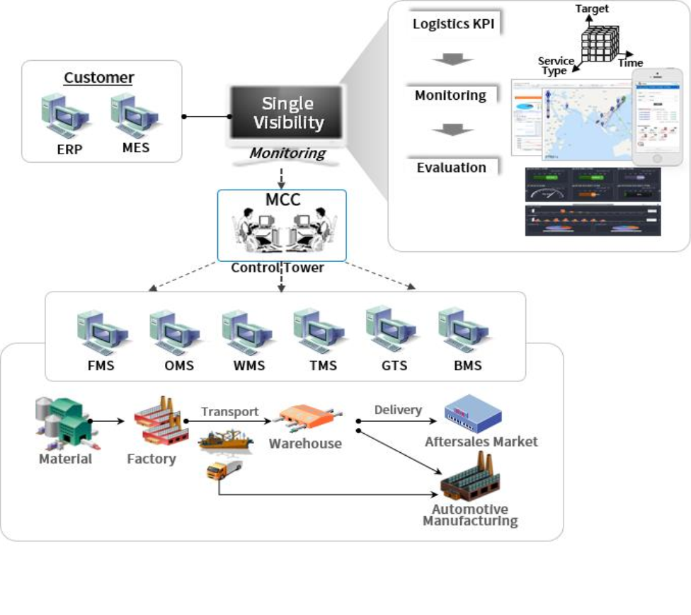 Integrated Monitoring & Control