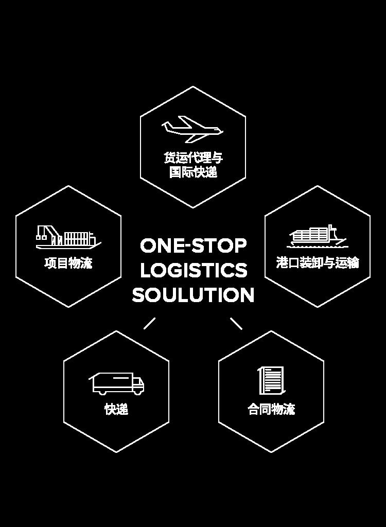 ONE-STOP LOGISTICS SOLUTION, 合同物流, 快递, 货运代理与国际快递, 港口装卸与运输业务, 项目物流