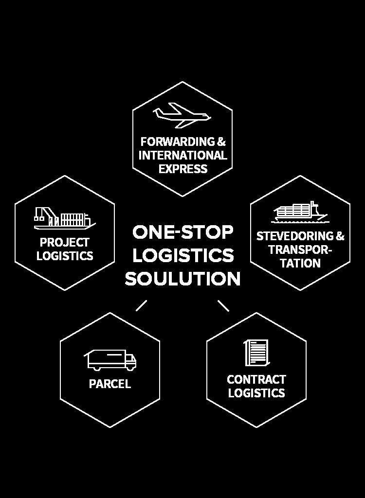 ONE-STOP LOGISTICS SOLUTION, Contract logistics, Parcel, Forwarding & International Express, Stevedoring & Transportation, Project Logistics